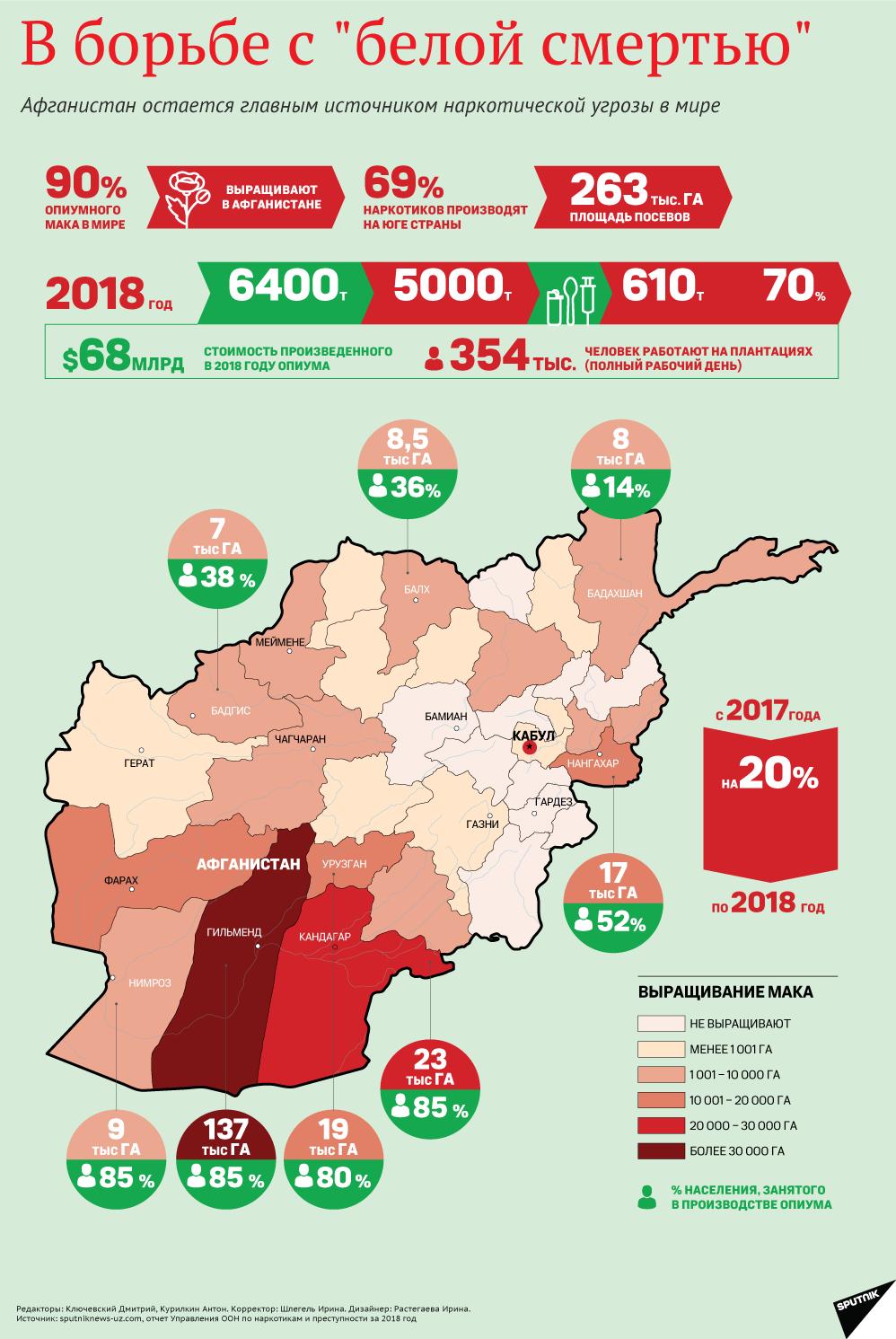 Афганистан остается главным источником наркотической угрозы на планете.