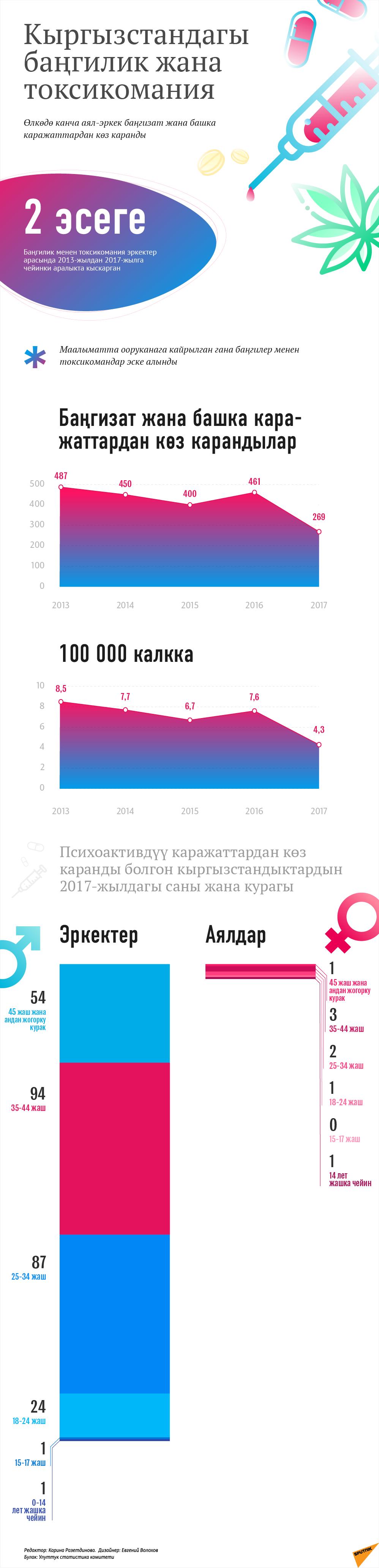 Кыргызстандагы баңгилик жана токсикомания