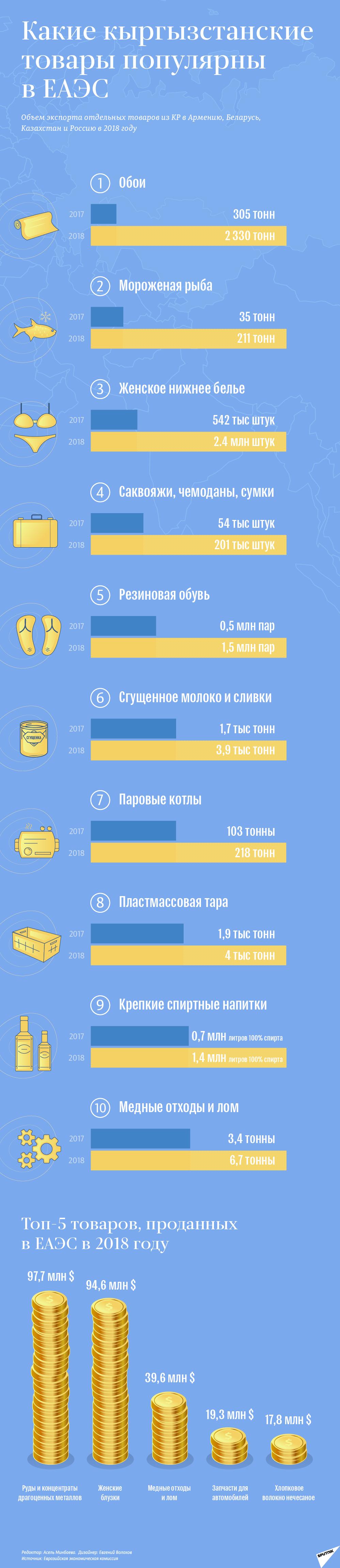 Какие кыргызстанские товары популярны в ЕАЭС