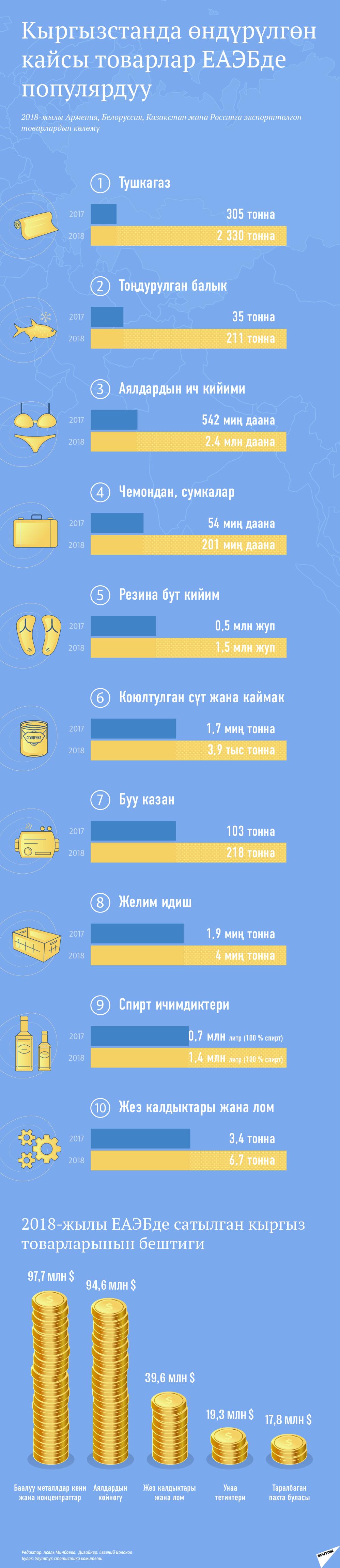 Кыргызстанда өндүрүлгөн кайсы товарлар ЕАЭБде популярдуу