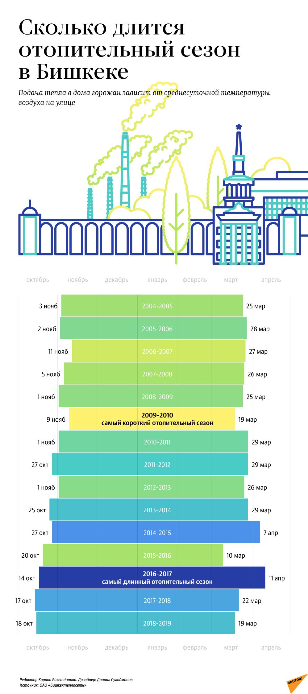 Сколько длится отопительный сезон в Бишкеке