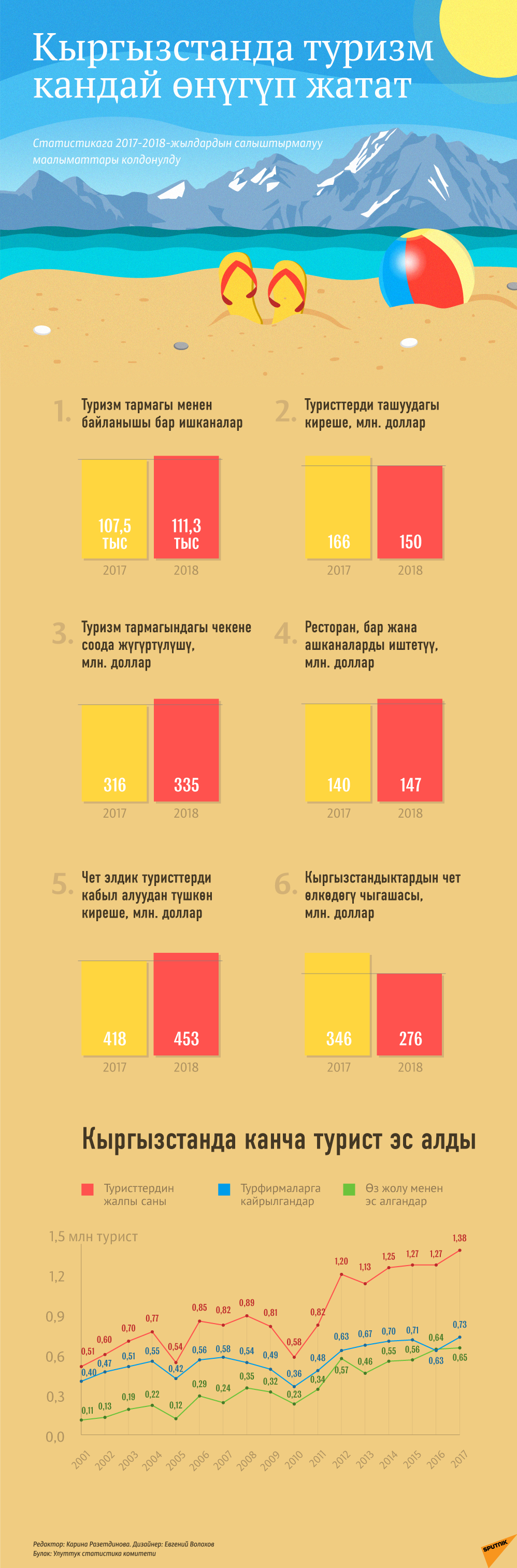 Кыргызстанда туризм кандай өнүгүп жатат