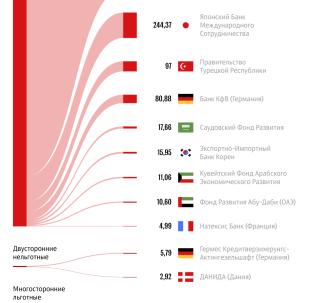 Внешний государственный долг Кыргызстана