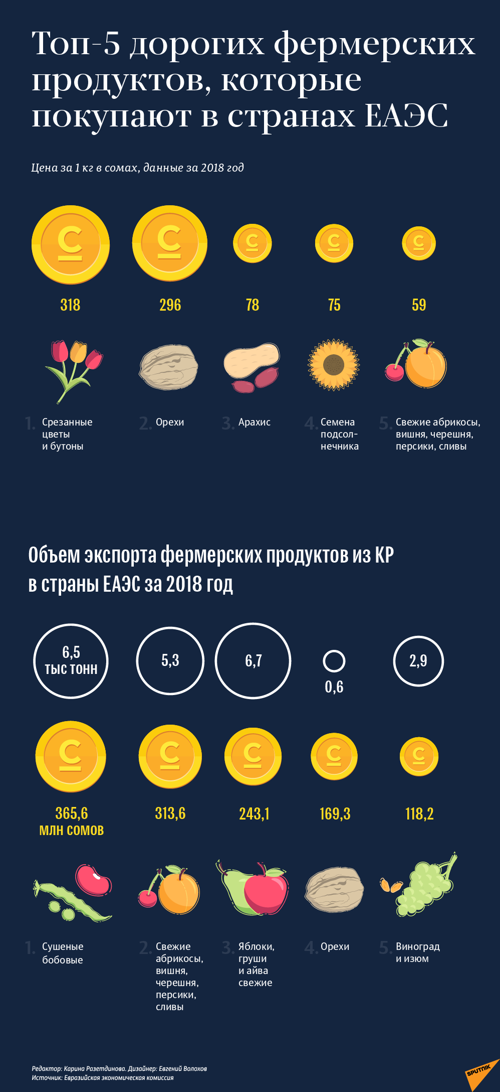 Топ-5 дорогих фермерских продуктов, которые покупают в странах ЕАЭС