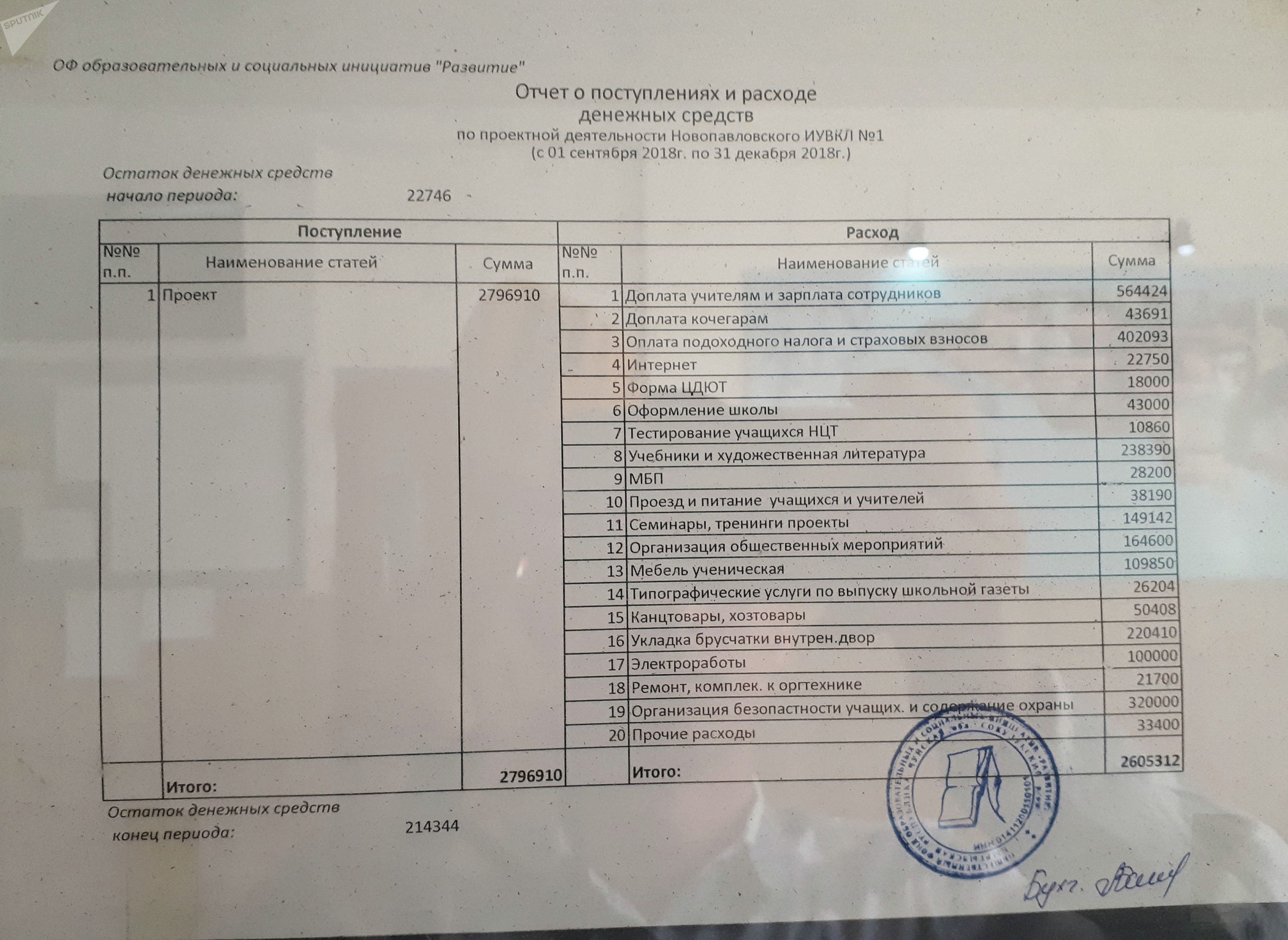 Отчет о поступлениях и расходе денежных средств лицея №1 в Новопавловке