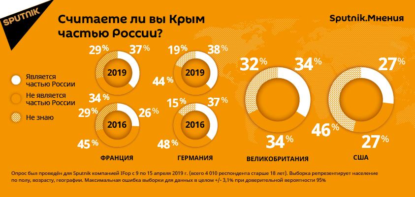 Число французов, считающих Крым частью России, с середины марта по середину апреля выросло на 11% и составило 37%. Такой же точки зрения придерживаются 38% немцев, 34% британцев и 27% американцев. Об этом свидетельствуют данные опроса, проведенного в рамках проекта Sputnik.Мнения авторитетной французской социологической компанией IFop.