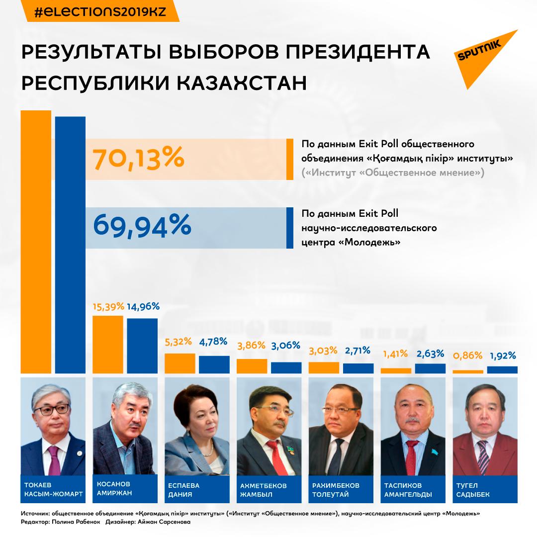 Центризбирком РК сообщил, сколько голосов набрали кандидаты в президенты.