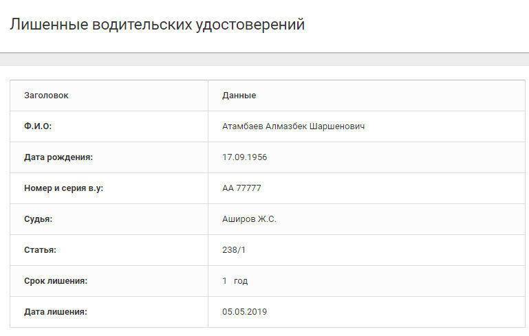 Согласно информации на сайте ГУОБДД Атамбаев Алмазбек Шаршенович лишен водительских прав