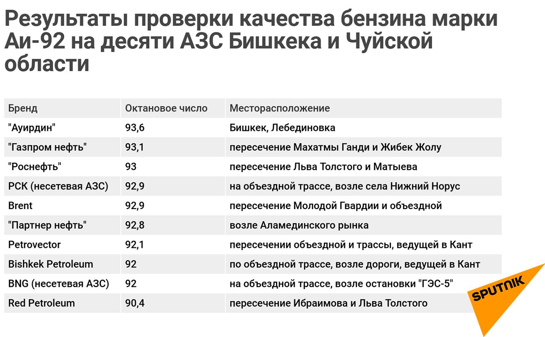 Результаты проверки качества бензина марки АИ-92 на десяти АЗС Бишкека и Чуйской области