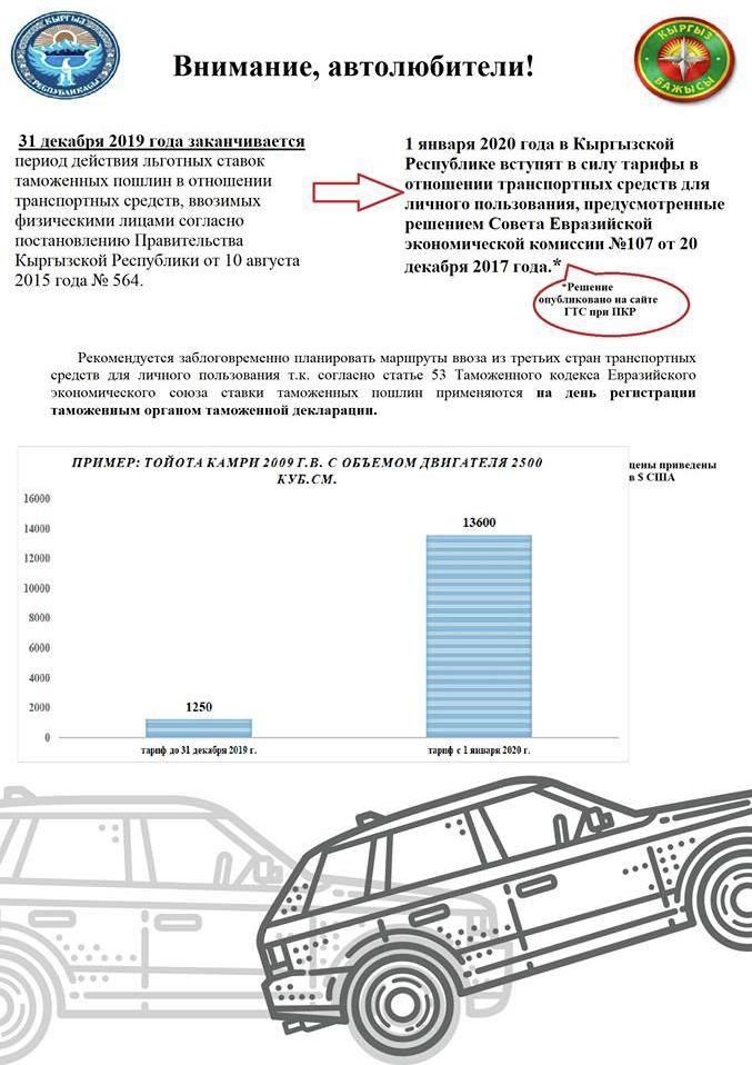 Стоимость растаможки Toyota Camry 2009 года до и после 1 января 2020 года