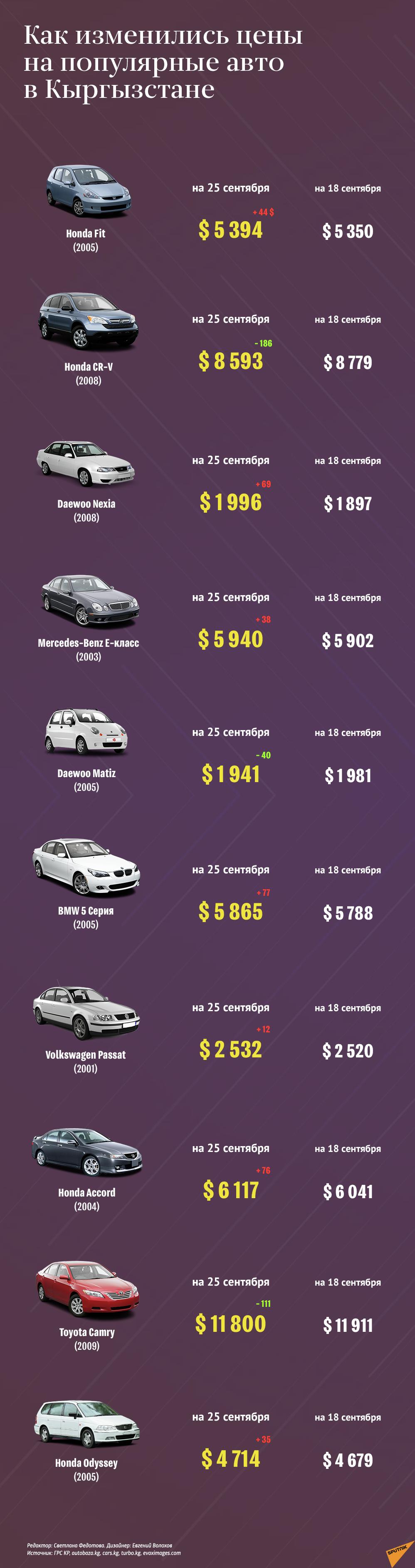 Sputnik Кыргызстан проанализировал цены на самые популярные машины на вторичном рынке. Мы узнали, как изменилась стоимость десяти наиболее востребованных автомобилей в стране за неделю.