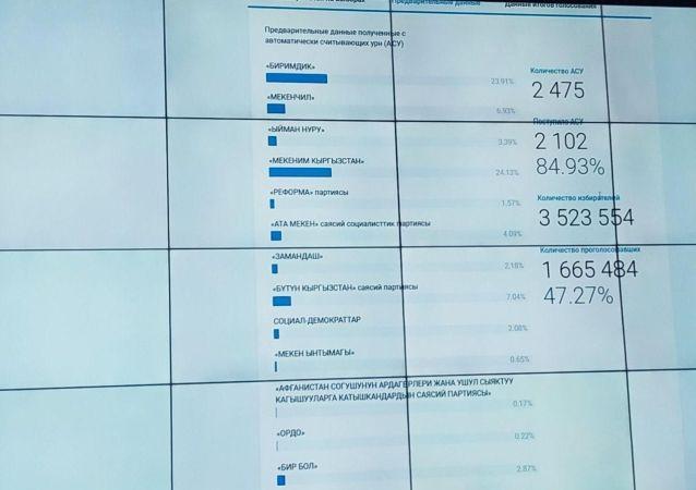 Предварительные итоги выборов в ЖК