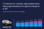 Стоимость самых продаваемых внедорожников и кроссоверов в КР