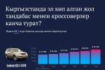 Кыргызстанда эл көп алган жол тандабас менен кроссоверлер канча турат?