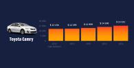 Сколько стоят самые продаваемые седаны в КР