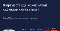 Кыргызстанда эл көп алган седандар канча турат?