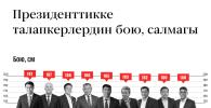 Президенттикке талапкерлердин бою, салмагы