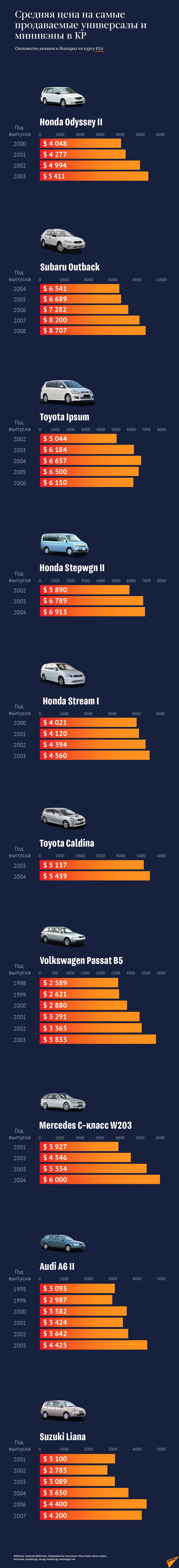Средняя цена на самые продаваемые универсалы в КР