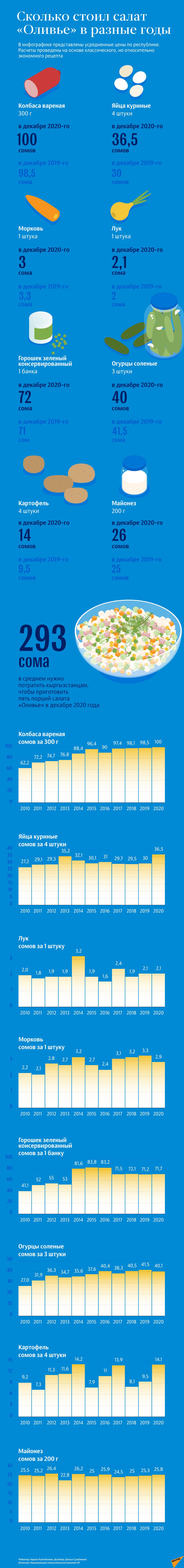 Как за 10 лет изменилась стоимость ингредиентов оливье в КР