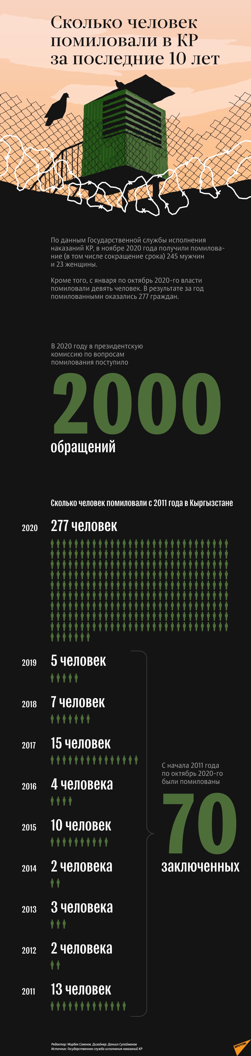 Сколько человек помиловали в КР за последние 10 лет