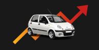 Цены на авто в Кыргызстане январь 2021