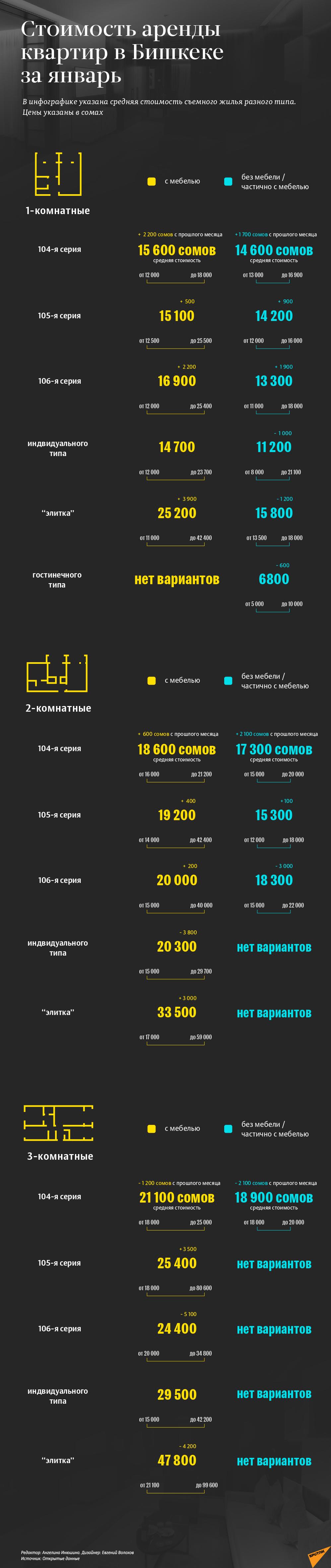 Сколько стоит арендовать квартиру в Бишкеке в январе