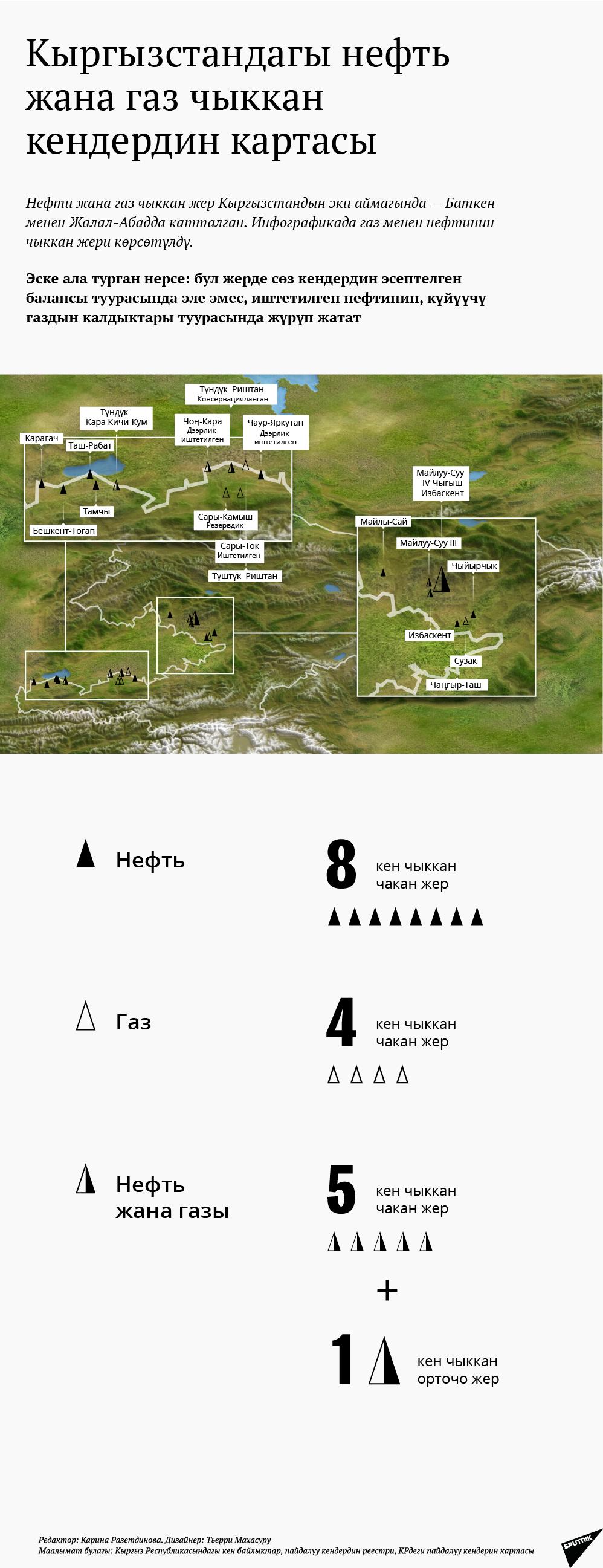 Кыргызстандагы нефть жана газ чыккан кендердин картасы
