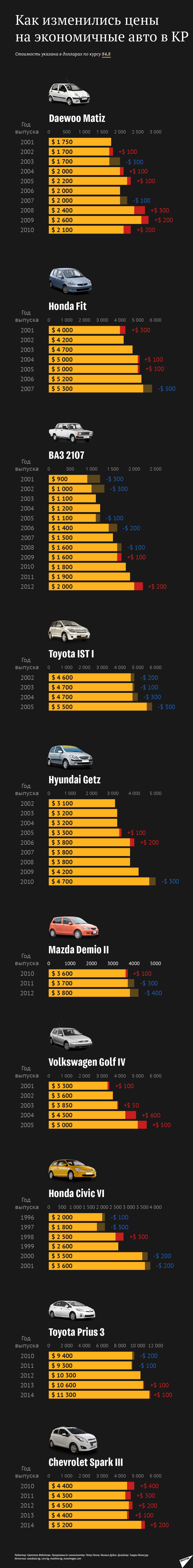 Как изменились цены на экономичные авто в КР
