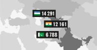 Десятки тысяч! Неожиданные данные об иностранных студентах в КР