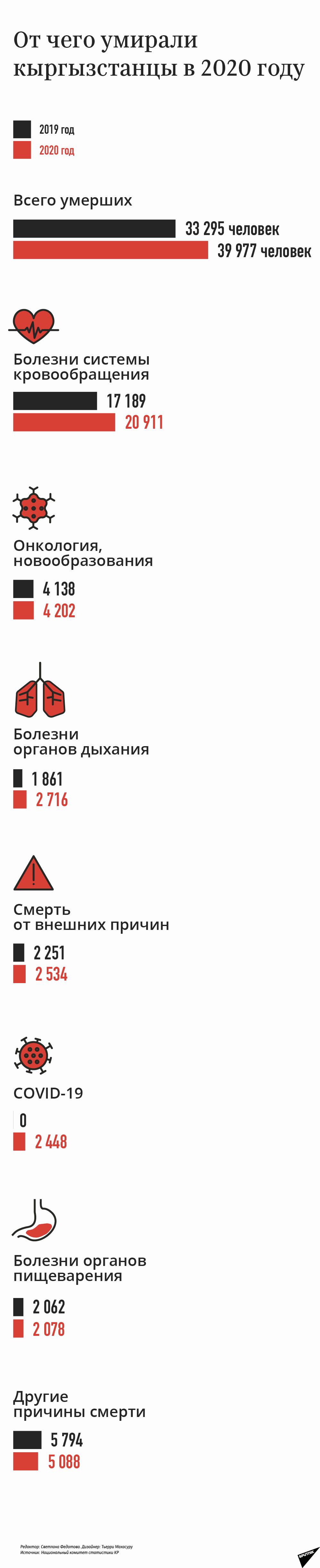 От чего умирали  кыргызстанцы в 2020 году