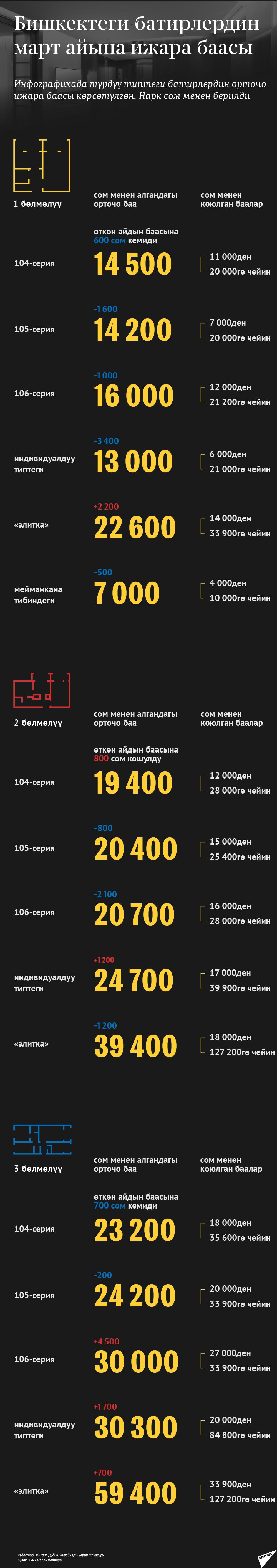 Бишкектеги батирлердин март айына ижара баасы