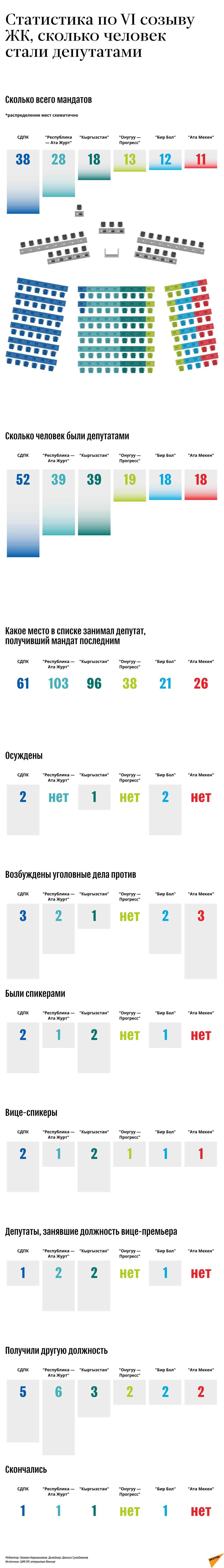 Статистика по VI созыву ЖК, сколько человек стали депутатами