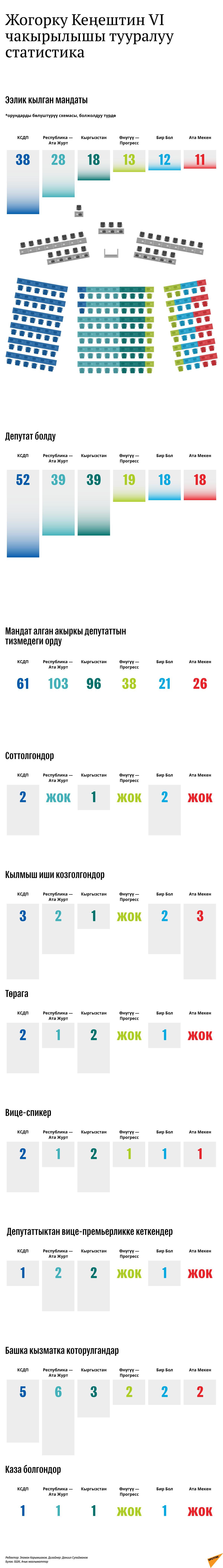 Жогорку Кеңештин VI чакырылышы тууралуу статистика