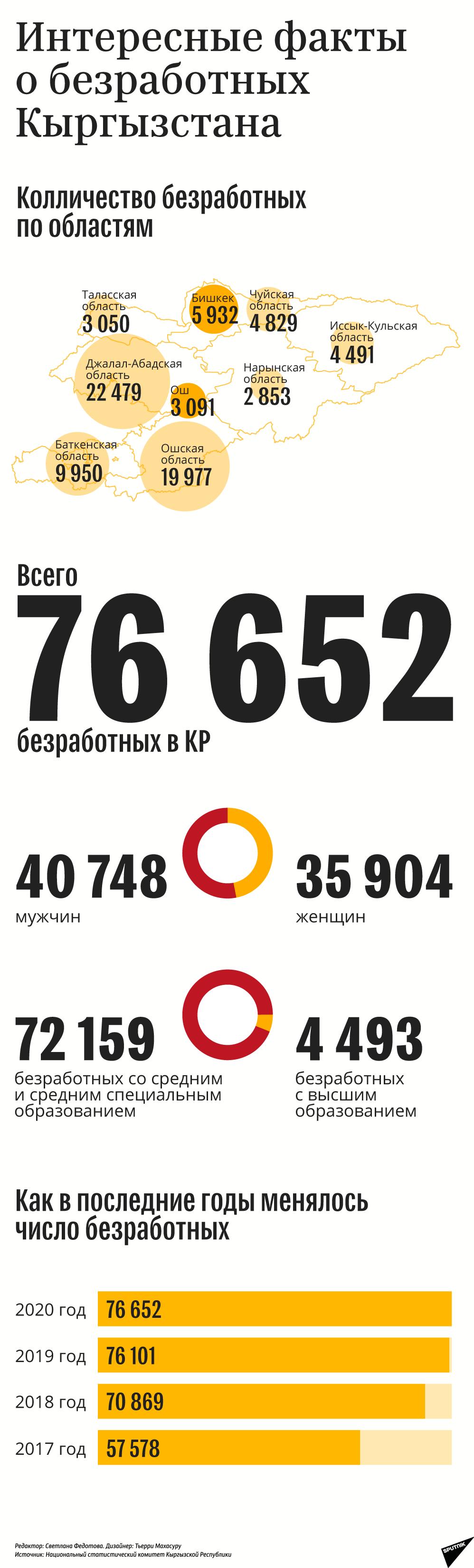 Интересные факты о безработных Кыргызстана