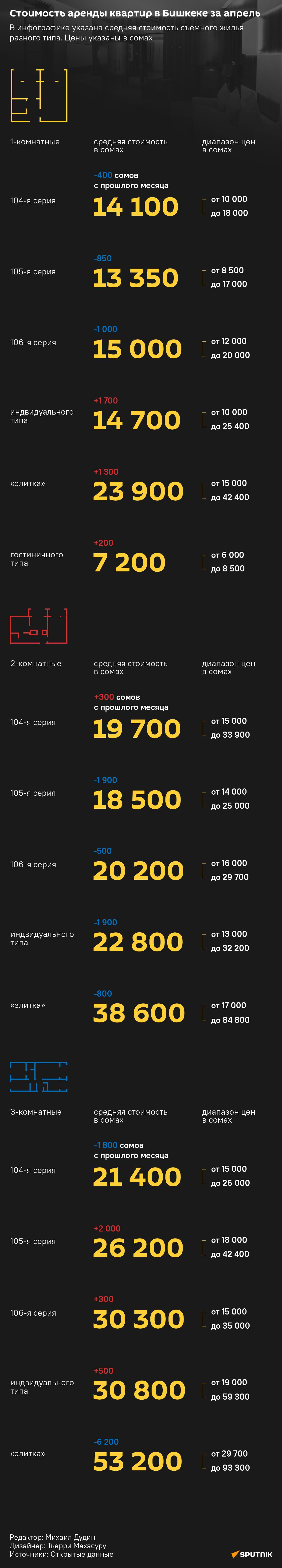 Стоимость аренды квартир в Бишкеке за апрель