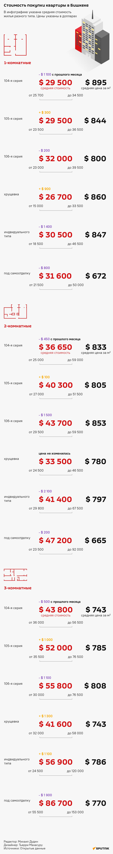 Продажа квартир - апрель
