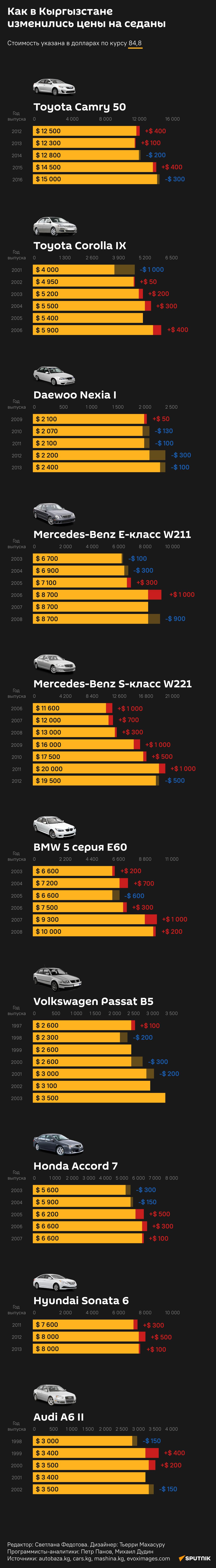 Как в Кыргызстане  изменились цены на седаны