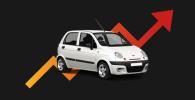 Как изменились цены  на экономичные автомобили  в Кыргызстане с января 2021 года
