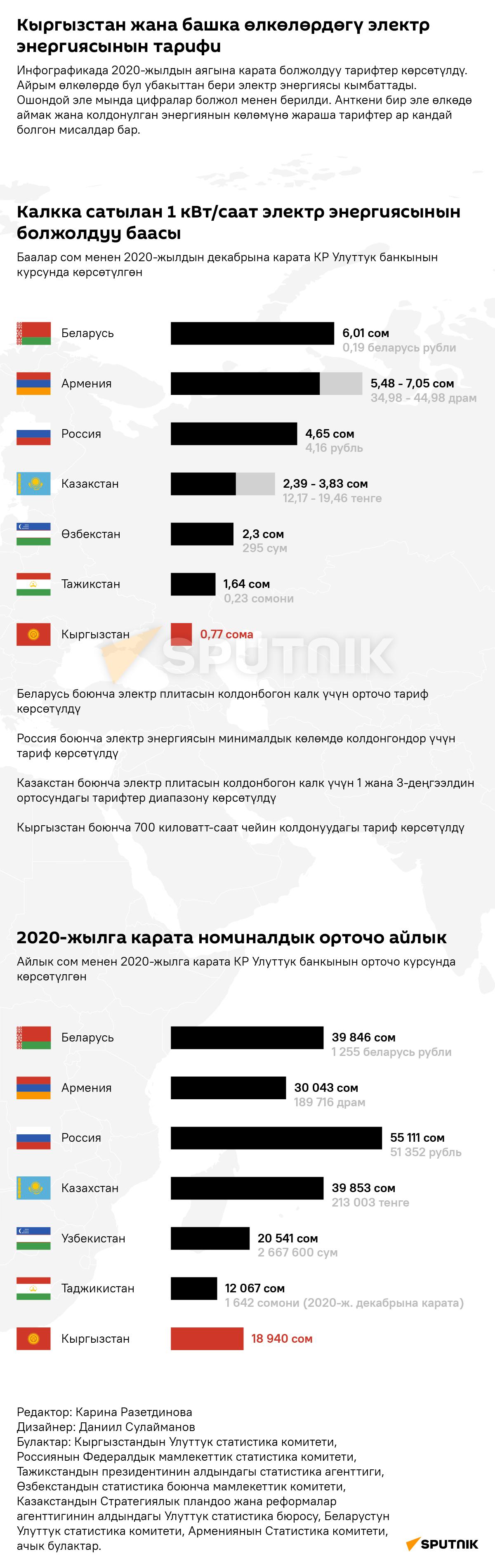 Кыргызстан жана башка өлкөлөрдөгү электр энергиясынын тарифи