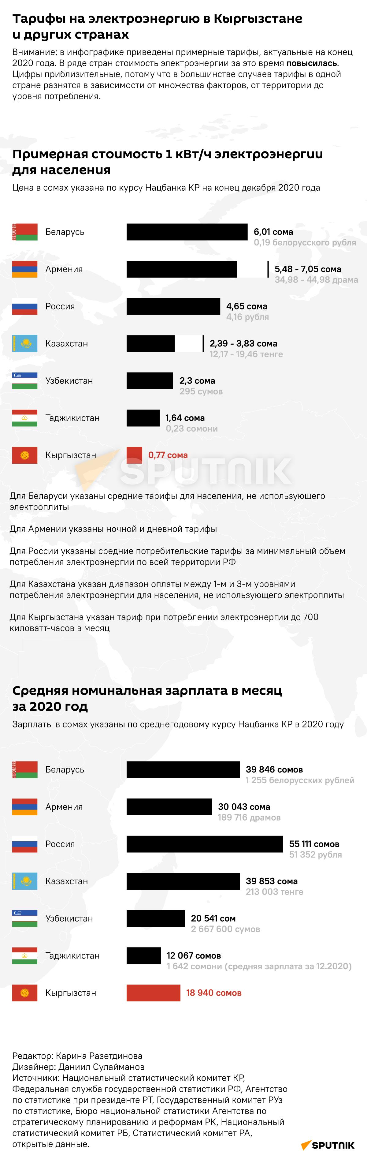 Тарифы на электроэнергию в Кыргызстане и других странах