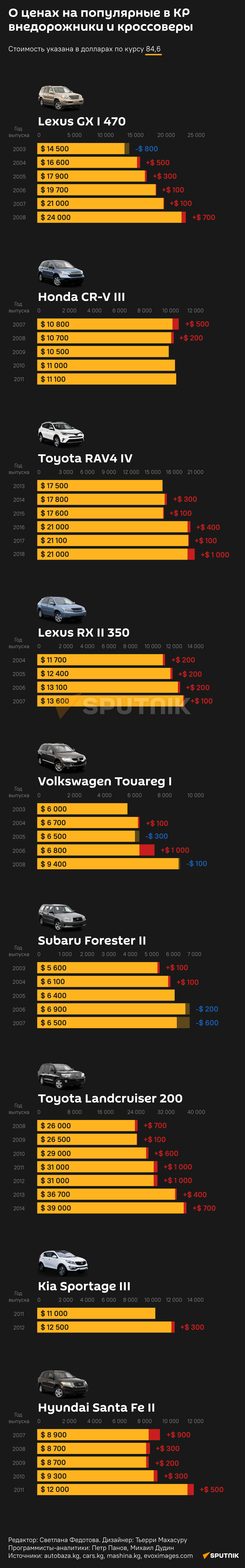 Цены на популярные внедорожники и кроссоверы 18.06