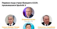 Ряд премьер-министров и президентов стран постсоветского пространства решили выбрать в качестве защиты от коронавирусной инфекции российский препарат Спутник V.