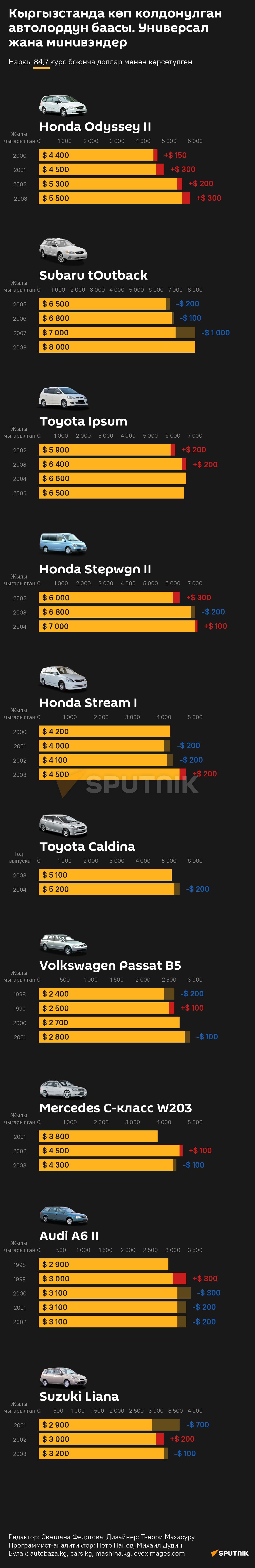 Универсал жана минивэн автоунаалар канчадан сатылууда. Статистика