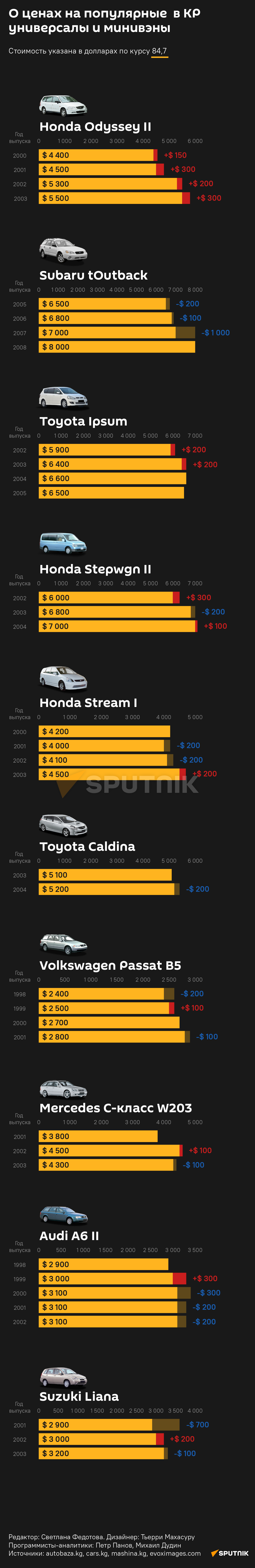 О ценах на популярные  в КР универсалы и минивэны 02.07