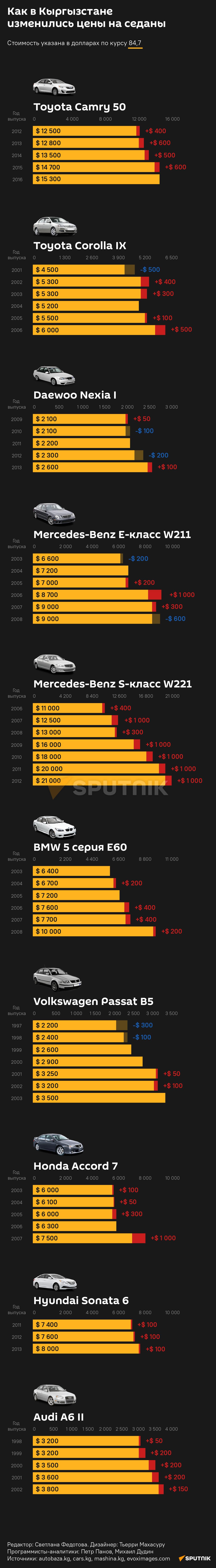 цены на седаны 16.07