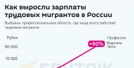 Графика Как выросли зарплаты трудовых мигрантов в России