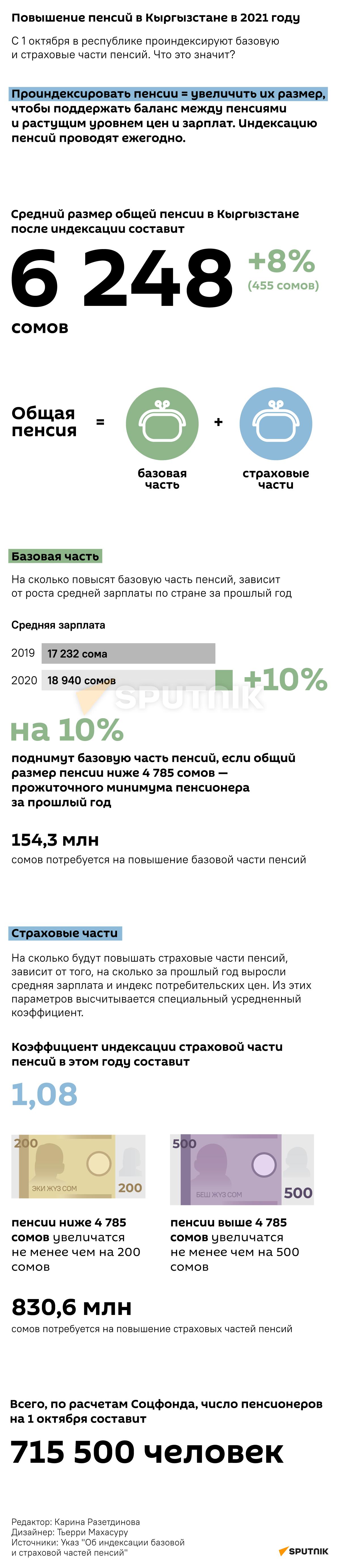 Повышение пенсий в Кыргызстане в 2021 году