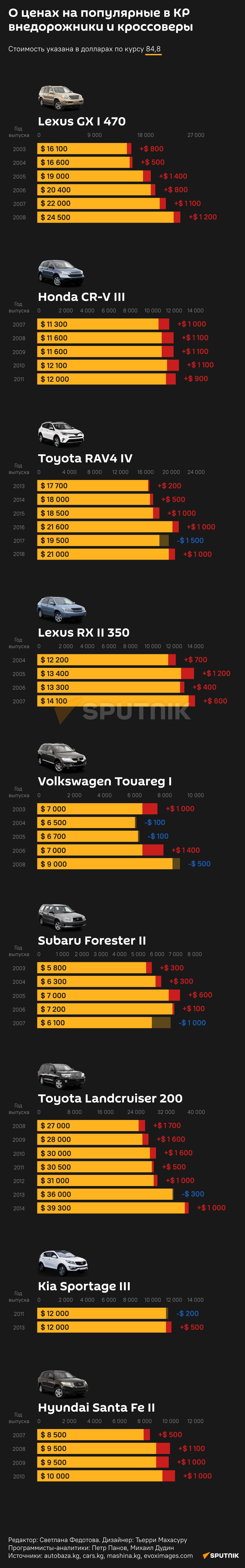 О ценах на популярные в КР  внедорожники и кроссоверы 17.09.2021