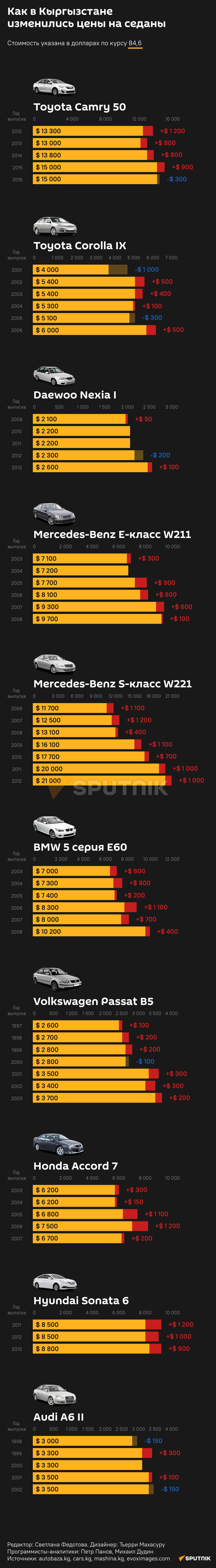 Как в Кыргызстане  изменились цены на седаны 24.09.2021