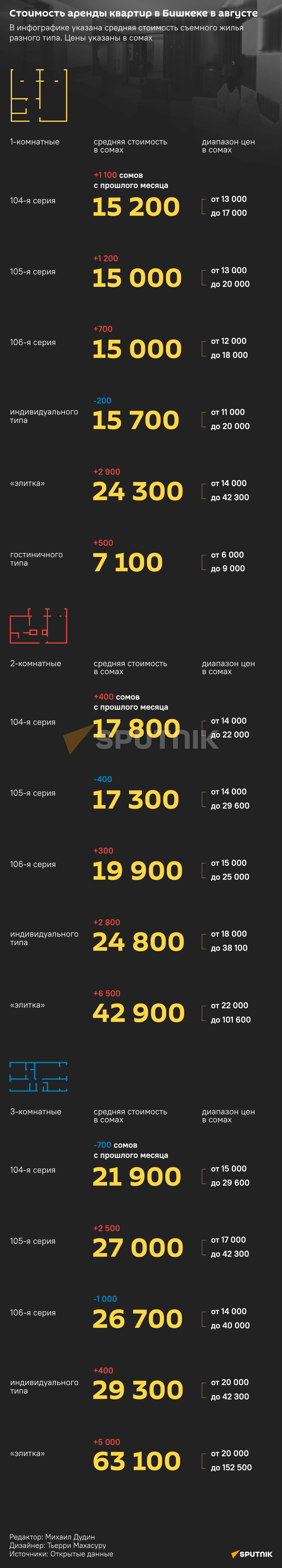 Стоимость аренды квартир в Бишкеке в августе 2021